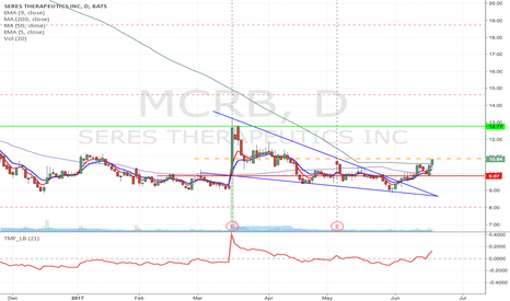 MCRB: MCRB - Falling wedge breakout Long from $10.87 to $12.77