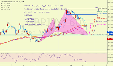 GBPJPY: GBPJPY Cypher Pattern for a long trade(1H)