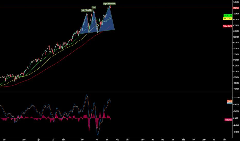 NDX: NASDAQ due for a correction
