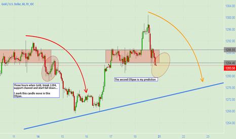XAUUSD: GOLD/DOLLAR ~ Two big bearish wave.