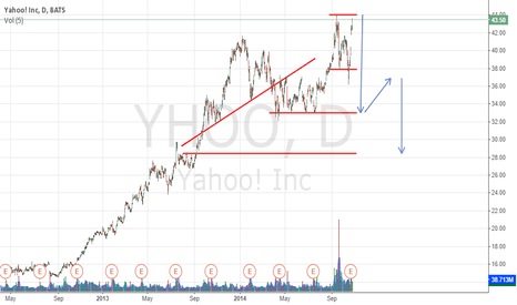 YHOO: Double top formation and training head shoulder