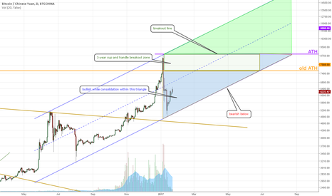 BTCCNY: Bitcoin consolidation phase within channel