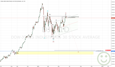 DJI: Dow Jones Get ready for fall !