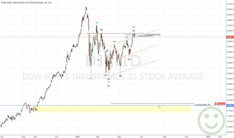 DJI: Dow Jones Get ready for fall !