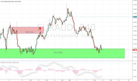 EURAUD: Eur/Aud potential Buy