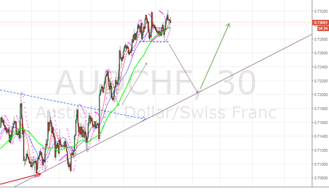 AUDCHF: SELL OPPORTURNITY