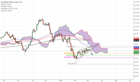 AUDJPY: AUD/JPY is a Sell
