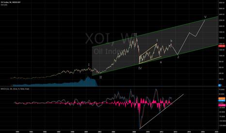 XOI: XOI Medium term UP