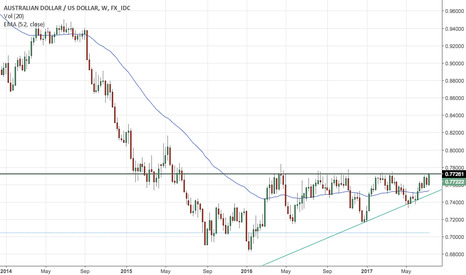 AUDUSD: Huge move coming for the AUD
