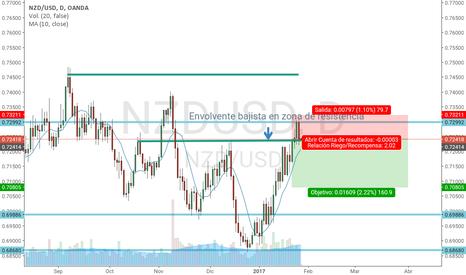 NZDUSD: Cortos en NZD/USD