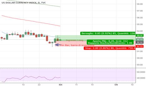 DXY: Il trading con la Pin Bar