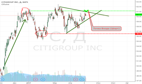 C: Short. Citigroup inc. Продажа до 58.38$