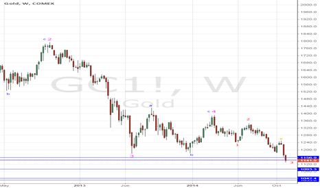 GC1!: Gold approaching the ultimate target