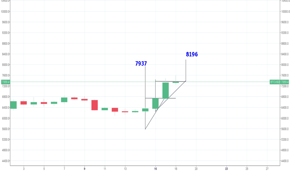 BTCUSD:  BTC showing 7937 and 8196 as upcoming targets,