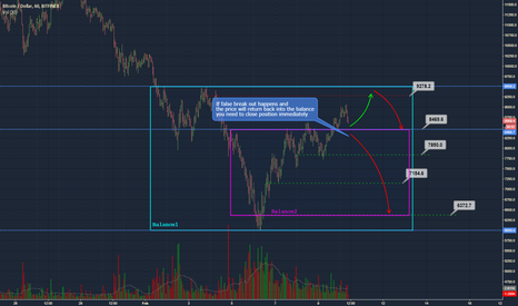 BTCUSD: BTC/USD - long opportunity with a short target
