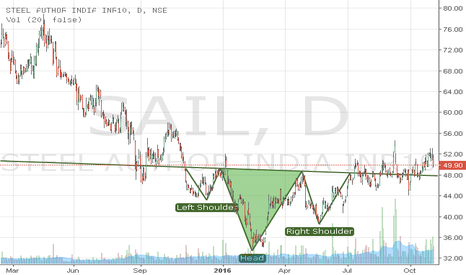 SAIL: Calls for a BUY position