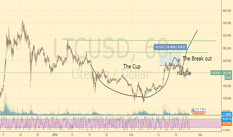 LTCUSD: Cup still holding Expect Break.. Not sure when