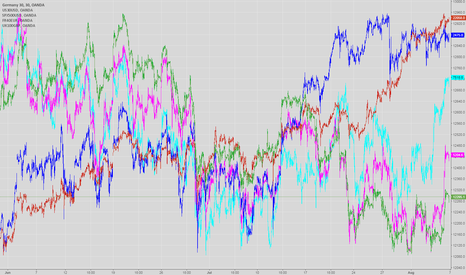 DE30EUR: US markets failed to give up and go down !