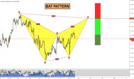 CHFJPY: Bat Pattern su CHFJPY