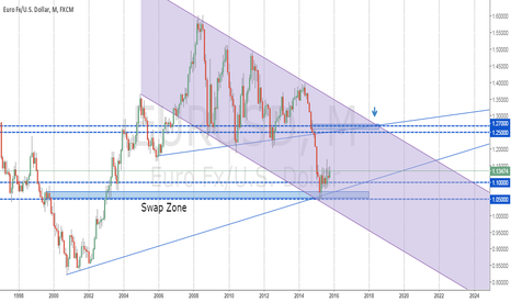EURUSD: EURUSD at the 2nd Glance