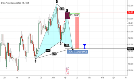 GBPJPY: gartley pattern