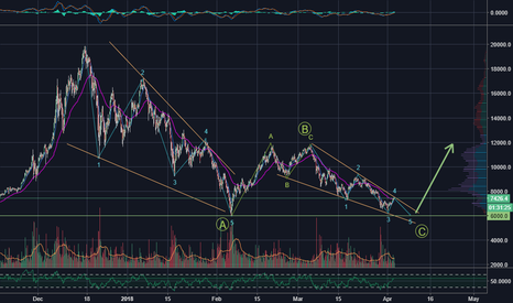 BTCUSD: BTC Bear End - Leading + Ending Diagonal + Double-Bottom @ ~6k