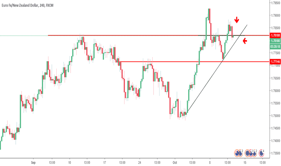 EURNZD: possible short trade