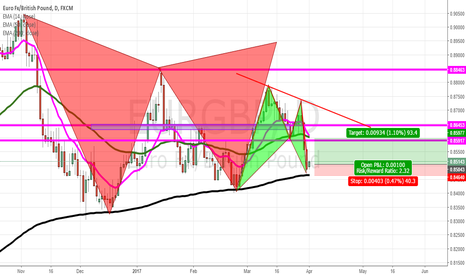 EURGBP: complete