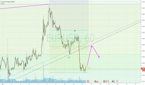 EURUSD: Pullback?