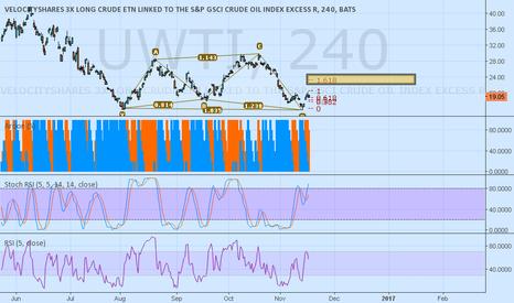 Uwti Stock Quote Extraordinary Uwti Chart Denmarimpulsarco