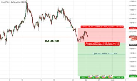 XAUUSD:  Цена продолжает находиться в широкой коррекции