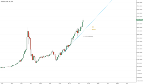 NDX: NASDAQ Could Offer KILLER value in the future