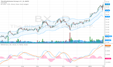 BX: Uptrend exhaustion, test of multi-year high