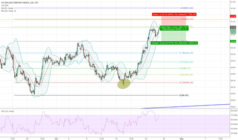 DXY: DXY in extension zone (2H chart)