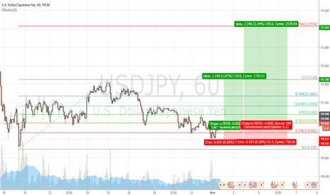 USDJPY: Покупка валютной пары USDJPY