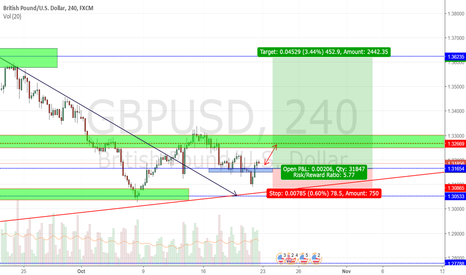 GBPUSD: buy on retest