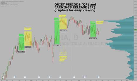 DIA: Quiet Periods & Earnings Release Zones for DIA Dow Jones Indu