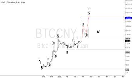 BTCCNY: General overview (weekly)