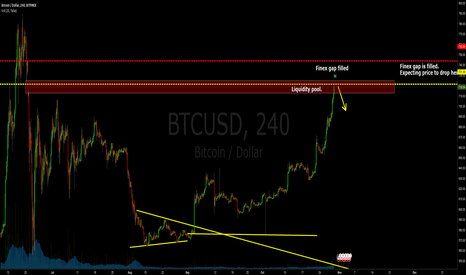 BTCUSD: $BTCUSD - Short down or what?