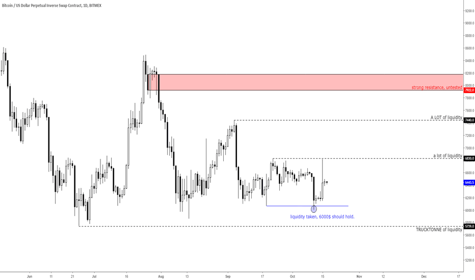 XBTUSD: R:R to the bulls IF 6000$ holds.