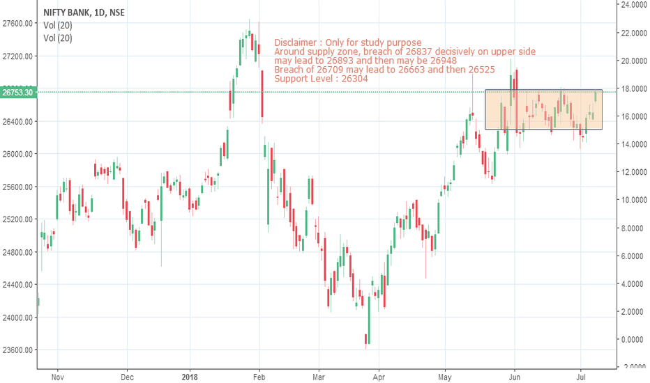 BANKNIFTY: Bank nifty outlook for the week