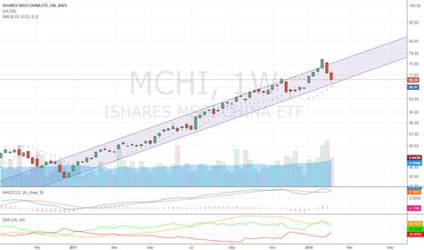 MCHI: LONG MSCI CHINA