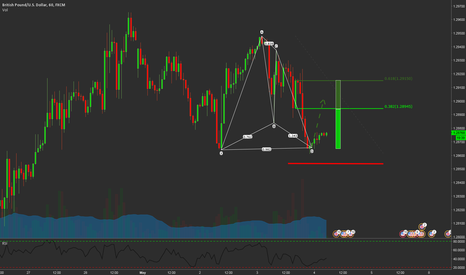 GBPUSD: Bullish Gartley GBPUSD