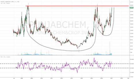 PUNJABCHEM: Nice Cup and handle formation