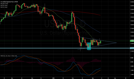 USDJPY: Breakout from Triangle Consolidation