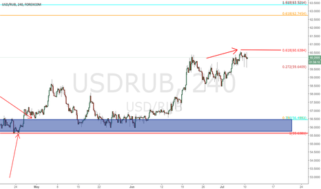 USDRUB: $USDRUB