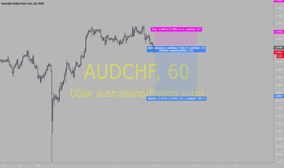 AUDCHF: AUDCHF corto