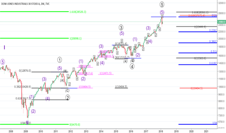 DJI: DowJones - Are We In a Recession?