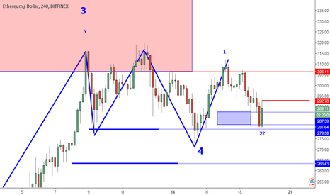 ETHUSD: ETHUSD Perspective And Levels: 279 Retest And Buying.