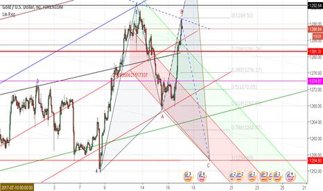 XAUUSD: Continue short gold